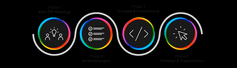 Phasen_Digital_Excellence_Sprint